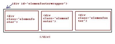 Cara mengatur tataletak elemen pada template blog