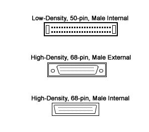 Apa itu ANSI dan SCSI