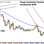 Moving-average-EMA
