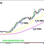 Simple-Moving-Average