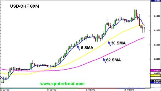 Cara menggunakan indikator Simple Moving Averages (SMA)