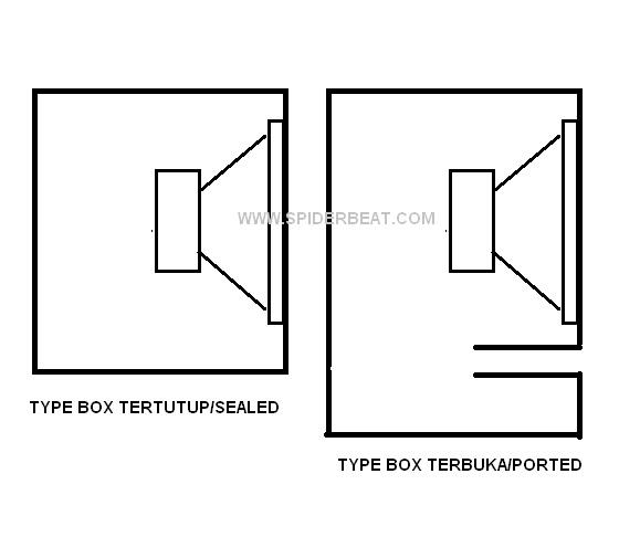 √ Cara Membuat Box Speaker Yang Benar Sehingga Hasilnya Bagus