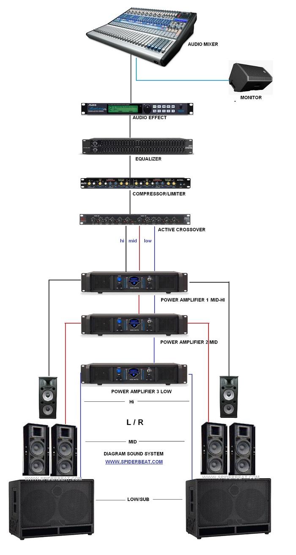 Diagram Instalasi  Routing  Unit Sound System Lengkap Dan