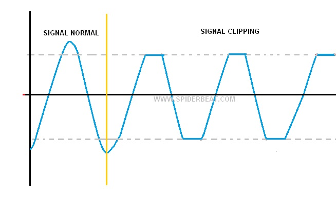 signal clipping