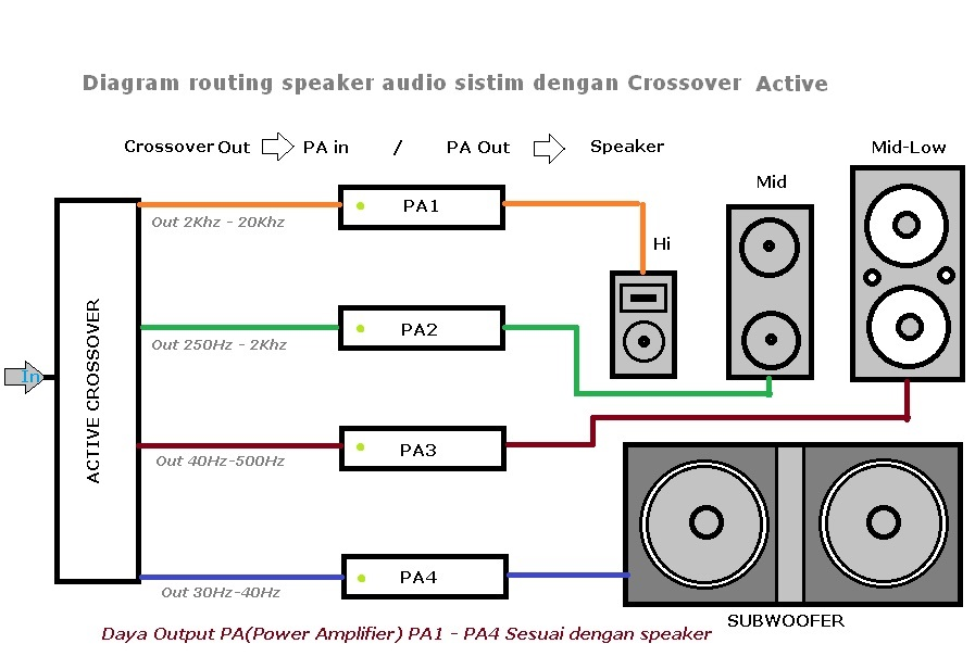 Diagram routing crossover aktif 4-way sound sistem1
