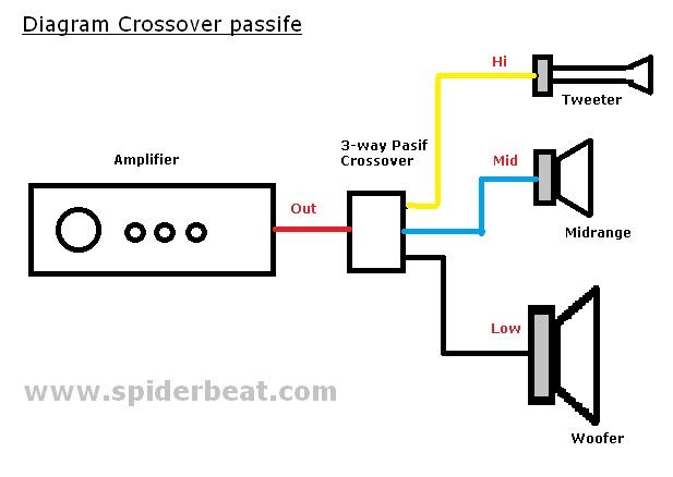 Gambar Diagram crossover passif 3-way
