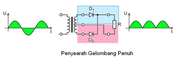 diagram skema penyearah gelombang penuh
